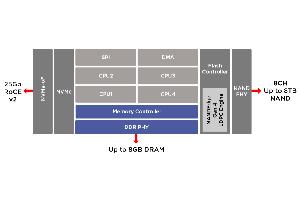 SSD Ethernet con tecnología NVMe-oF