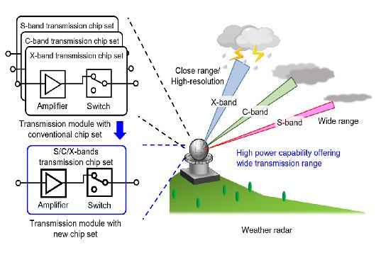 Chipset para transmisión en banda ultra ancha