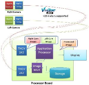 Chipset de extensión MIPI CSI-2