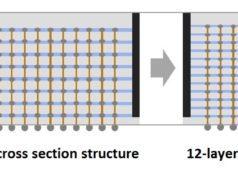 Encapsulado de chip 3D-TSV de doce capas