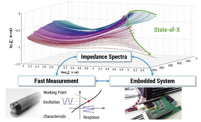 Factores para la instalación y la optimización del sistema de medida de impedancia para la gestión de la batería (Thomas Günther, Universidad Técnica de Chemnitz)