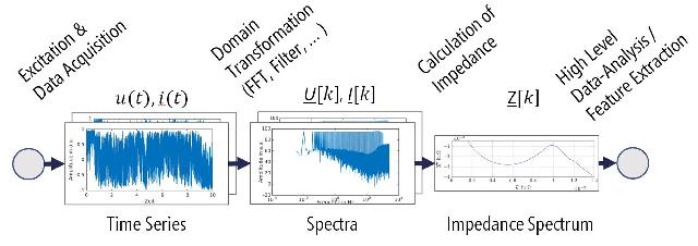 La muestra del Departamento de Tecnología de Medición y Sensórica (MST) de la Universidad Técnica de Chemnitz con excitación de corriente modular y proceso de señal analógico basados en la tarjeta de evaluación STM32F4 (Foto: Rutronik)