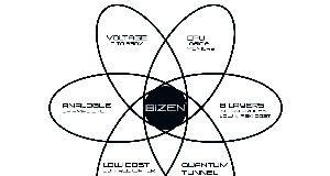 tecnología de procesos para obleas de transistor