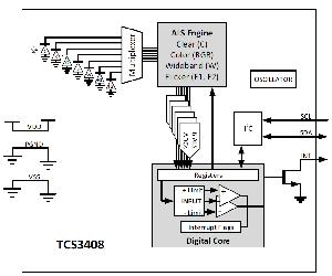 Sensor óptico de alta sensibilidad