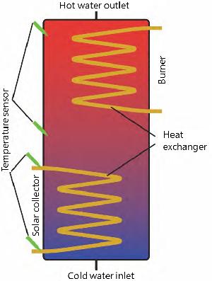 Diseño esquemático de un depósito de agua caliente con un sistema fotovoltaico y varios sensores de temperatura. (Fuente: Knowtion)