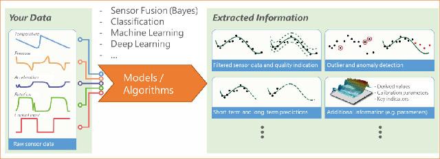 Principio de la fusión de sensores y de la extracción de datos. (Fuente: Knowtion)