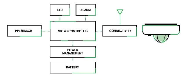 Diagrama de bloque de un sensor de presencia conectado al IoT que utiliza un PIR como elemento de sensor principal.