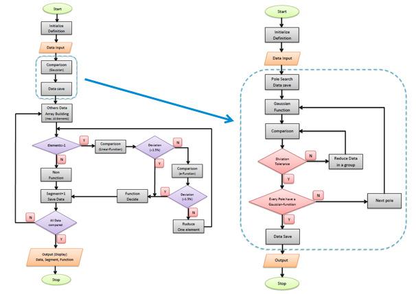 El diagrama de flujo de la solución embebida muestra el procedimiento de iteración. (Fuente: Rutronik)