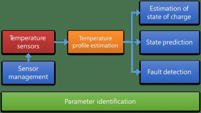 Principio de la identificación de parámetro y la detección de anomalía. (Fuente: Knowtion)