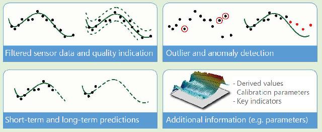 La imagen tridimensional de los datos del sensor filtrados permite una excelente identificación de los puntos extremos. (Fuente: Knowtion)
