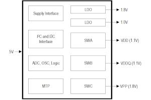 PMIC para módulos de memoria DDR5