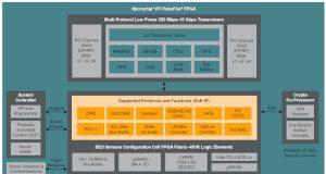 FPGAs para aplicaciones aeronáuticas