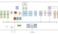 Controlador UHD eDP TCON con rotación de escala de colores 3D
