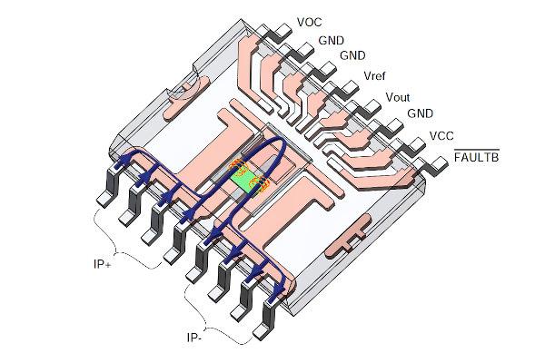"""Este nuevo sensor de corriente aislado basado en ARM MCx1101 resulta ideal en múltiples aplicaciones de conversión de potencia. ACEINNA anuncia su sensor de corriente aislado MCx1101, especialmente desarrollado para uso en granjas de servidores, fuentes de alimentación para telecomunicaciones y entornos industriales, aplicaciones IoT, appliances, inversores y control de motor, robots industriales y sistemas de producción, estaciones de carga de vehículos eléctricos (VE) y otras muchas aplicaciones de conversión de potencia. Este sensor basado en ARM de alta precisión y amplio ancho de banda se encuentra disponible para un gran número de sistemas de alimentación de ADC y microprocesador. """"Este modelo, que ha recibido el premio """"2019 Sensor Product of the Year"""" de la revista Electronic Products Magazine, ofrece las mejores prestaciones en ancho de banda, respuesta de paso de salida y precisión para una solución monochip todo en uno"""", afirma Khagendra Thapa, vicepresidente de la División de Sensores de Corriente de ACEINNA. """"Y, a diferencia de otros sensores similares, se trata de un producto plug and play"""". El MCx1101 bidireccional y totalmente integrado proporciona mayor precisión DC y rango dinámico en comparación con otras alternativas. Por ejemplo, la versión de ±20 A tiene una precisión típica de ±0,6 por ciento y una precisión garantizada de hasta ±2 por ciento a +85 °C. Más propiedades en el nuevo sensor de corriente aislado Las principales características se completan con un offset de ±60 mA o FSR de ±0.3 por ciento, rango de 10:1, tiempo de respuesta de paso de salida de 0,3 µs y función de detección de sobrecarga. Se suministra en un encapsulado SOIC-16 estándar con un camino de corriente de baja impedancia (de 0,9 mΩ) y certificado por UL/IEC/EN para aplicaciones aisladas. La familia MCx1101 se compone de modelos de ±5, ±20 y ±50 A en variantes de ganancia fija (MCA1101) y ratiométrica (MCR1101)."""