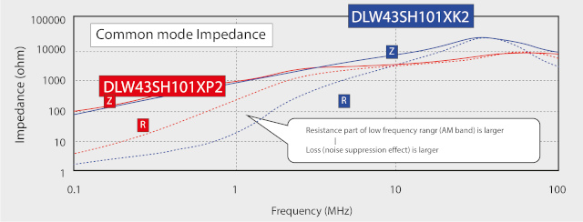 Curva de atenuación característica de los choques Murata DLW43SH_XK y DLW43SH_XP