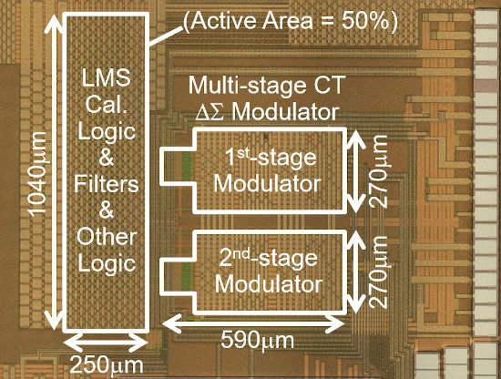 Tecnología de circuito convertidor A/D para el sector del automóvil