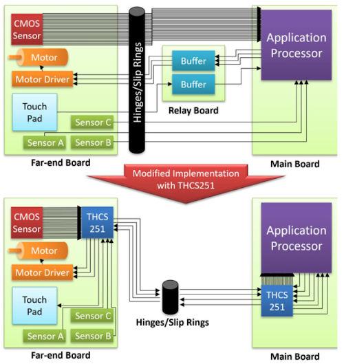 Transceptor de 4 Gbps GPIO / LVCMOS