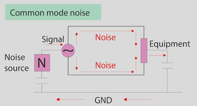 Topología de la atenuación de ruido en modo común