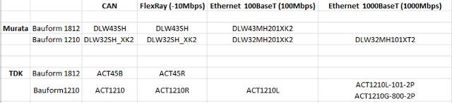 Choques de modo común para aplicaciones LAN, FlexRay y Ethernet de Murata y TDK.