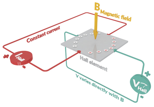 Figura 2: Principio del Elemento Hall