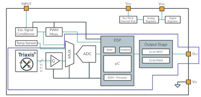 Figura 4: Ejemplo de diagrama de bloques funcional de un sensor magnético: el MLX90372, un sensor de posición de efecto Hall Triaxis®