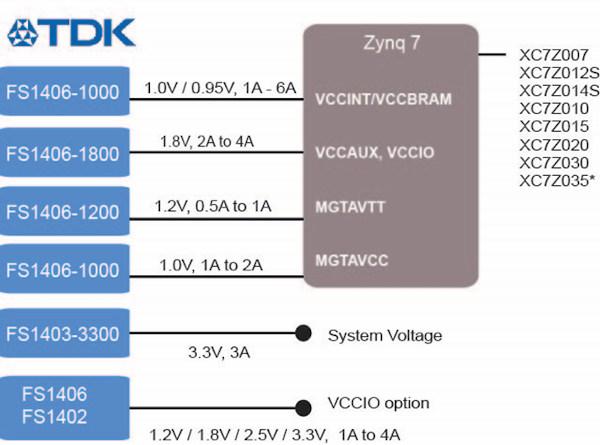 Convertidores µPoL para alimentar FPGA y procesadores