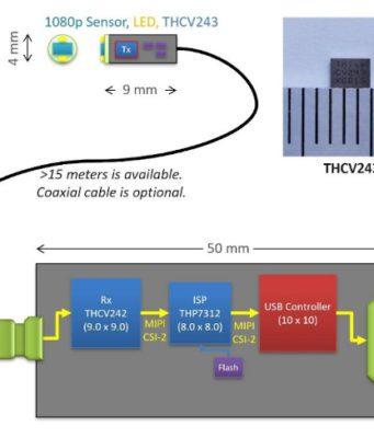 Serializador MIPI CSI-2 de bajo consumo