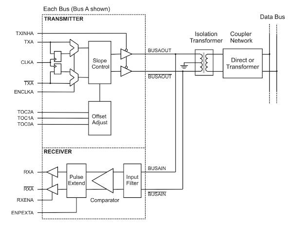 Transceptor MIL-STD-1553 de 3,3 V