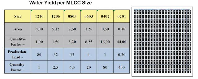 Reducción de tamaño y sustitución de MLCC