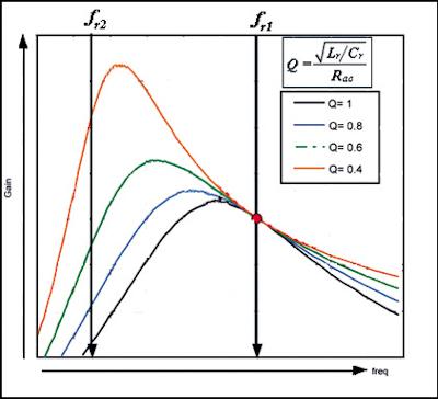 La amplificación de la celda resonante cambia dependiendo de Q