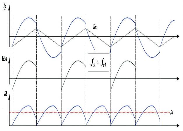 Formas de onda típicas de un convertidor LLC