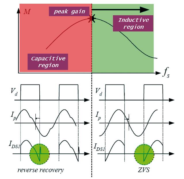 el tiempo de recuperación inversa (trr) del diodo es extremadamente importante