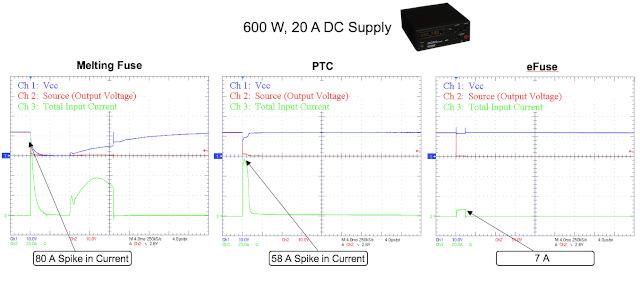 Figura 1. Comparación entre un fusible electrónico (eFuse) y uno tradicional.