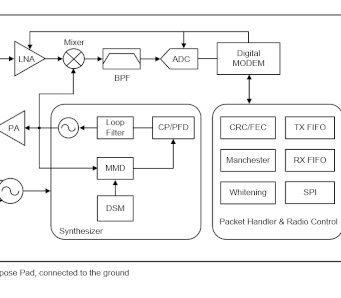 Transceptor RF para controladores IoT