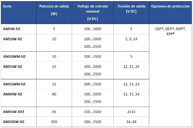 Convertidores para paneles fotovoltaicos