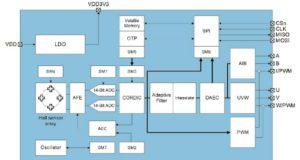 Sensores giratorios de posición para motores eléctricos