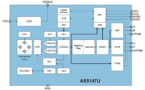 Sensores de posición giratorios para motores eléctricos