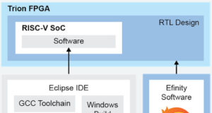 SoCs definidos por software