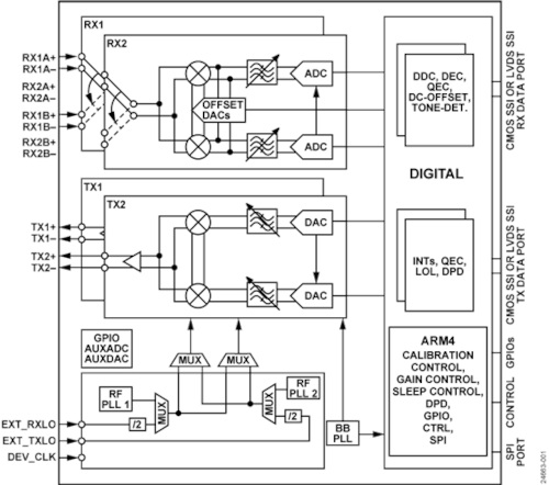 Transceptor RF de elevado rango dinámico para misiones críticas
