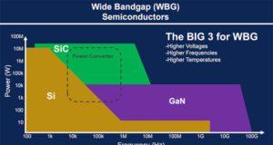 Figura 1 – Semiconductores WBG – el big 3 para WBG. (Fuente: KEMET)