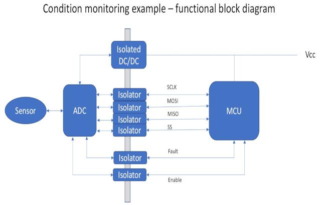 Figura 1: Diagrama de bloques funcional de un frontal analógico de monitorización de condiciones conectado a un microcontrolador host. (Fuente: Mouser)