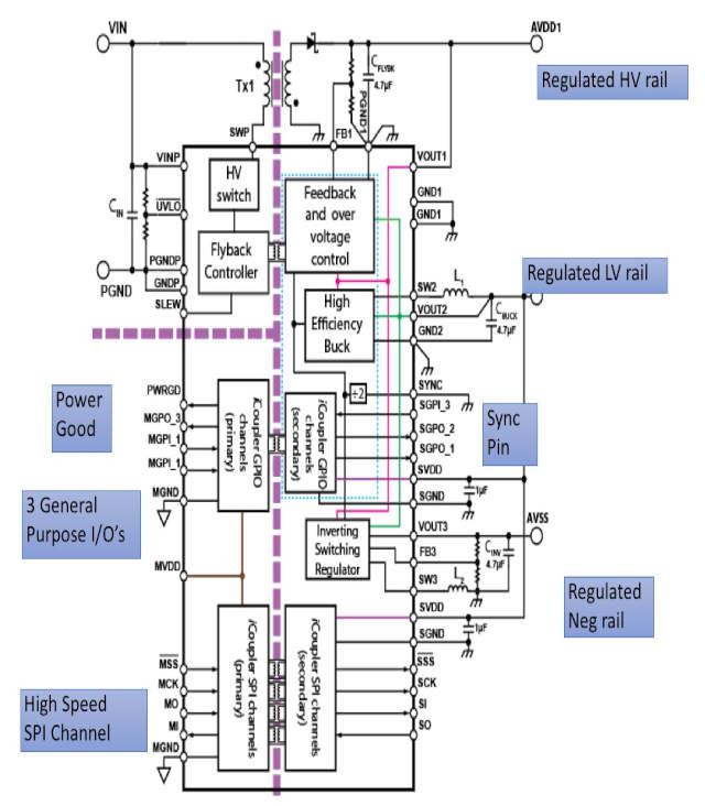 Figura 2: Características principales de la unidad de gestión de micro potencia aislada de tres canales ADP1031 de Analog Devices con siete aisladores digitales ilustrada con componentes externos, incluyendo el convertidor de retroceso. (Fuente: Analog Devices)