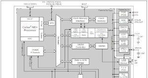 MCUs para control de LEDs RGB