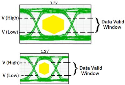 Integridad de señal en los circuitos digitales