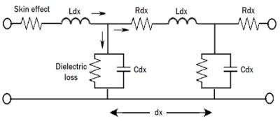 Línea de transmisión con elementos agrupados