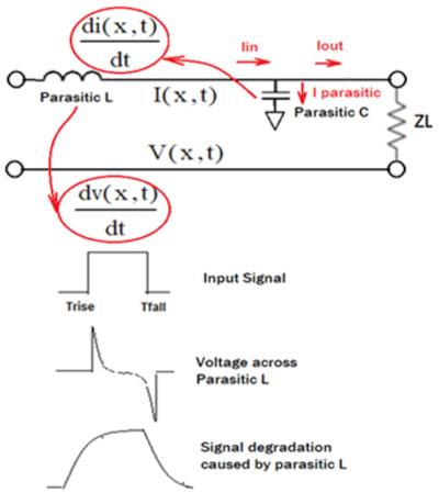 Efectos parásitos en Zo e integrada de señal