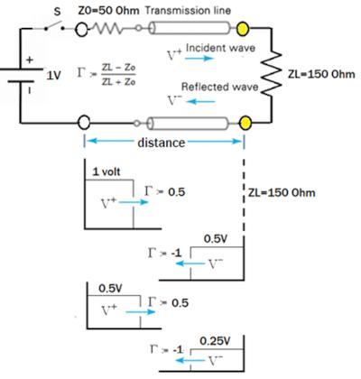 Secuencia de ondas reflejadas sucesivas
