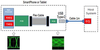 Caminos de señal y degradación de señal típicos