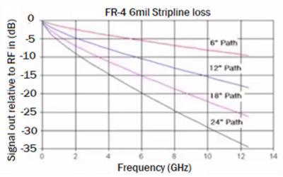 Pérdida de señal provocada por la frecuencia y el camino de la traza