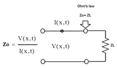Adaptación de Zo a ZL